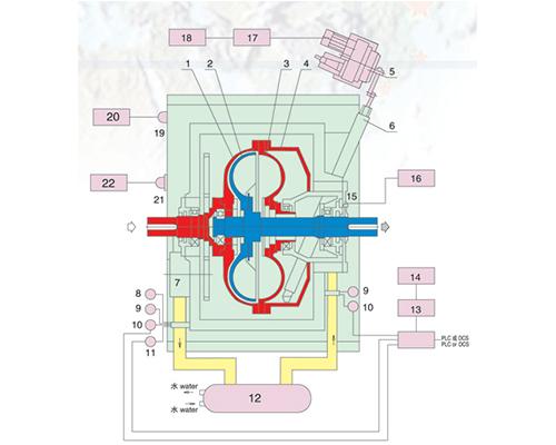 大连液力偶合器配件